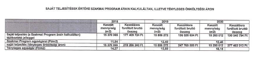 Ez a táblázat is a pontosítással érkezett. 2019-ről 2020-ra csökken a kaszálandó terület, de jócskán megnő a munka ára